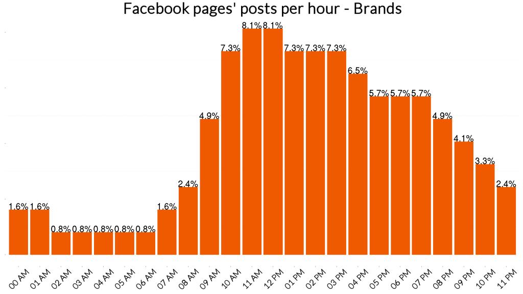 Popular posting hours - facebook