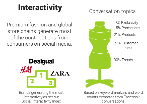 Women's Fashion Brands on social media