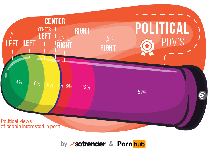 Naked truth about porn on social media - political views of people interested in porn