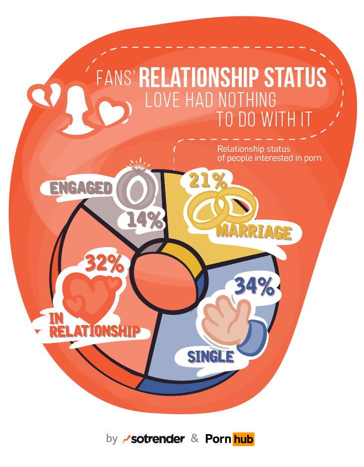 Naked truth about porn on social media - relationship status of people interested in porn