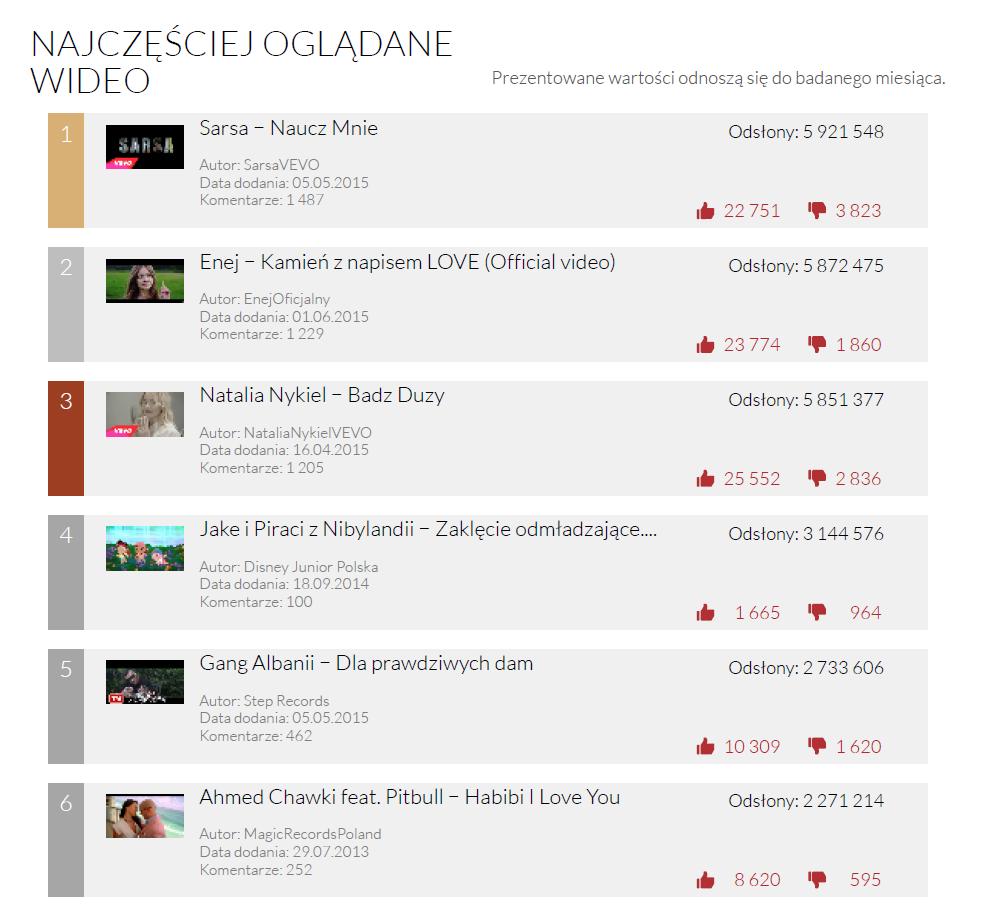 YouTube Trends Sierpień 2015 - najchętniej oglądane wideo miesiąca