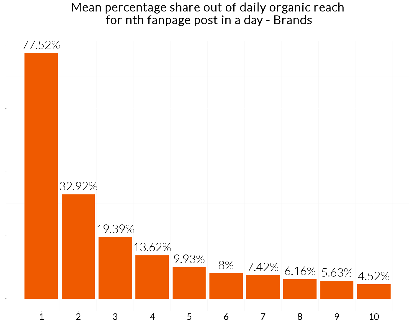 Facebook Myth organic reach from posts