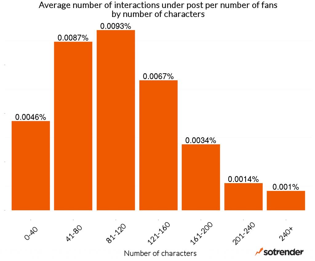 Wpływ długości postów na liczbę aktywności