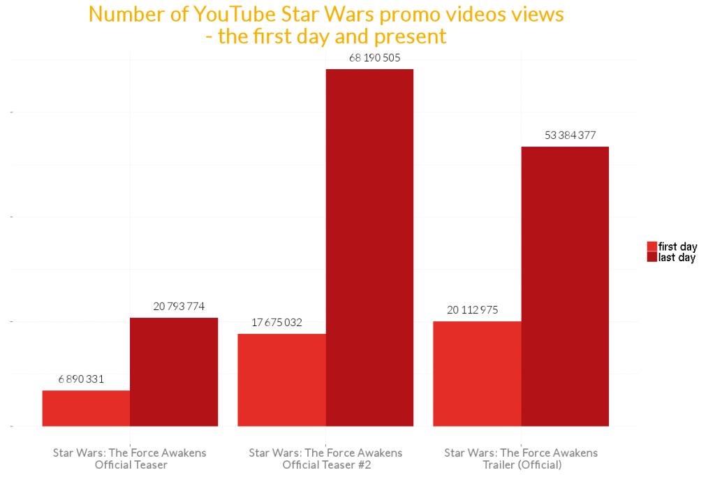 Popularność zwiastunów Star Wars na YouTube