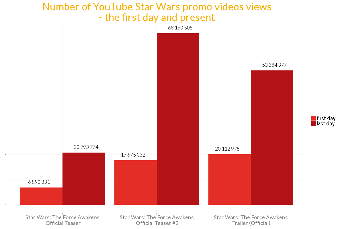 Sotrender Blog Star Wars Trailer views