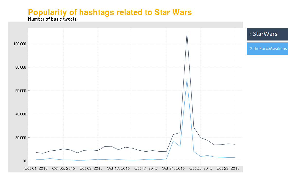 Sotrender Blog Star Wars popular hashtags