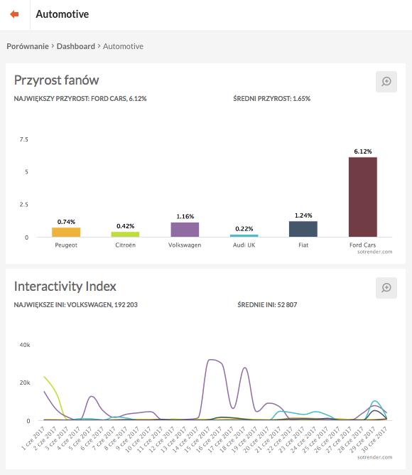 Grupy porównawcze w Sotrender umożliwiają sprawdzenie zmiany liczby fanów i interaktywności Stron.
