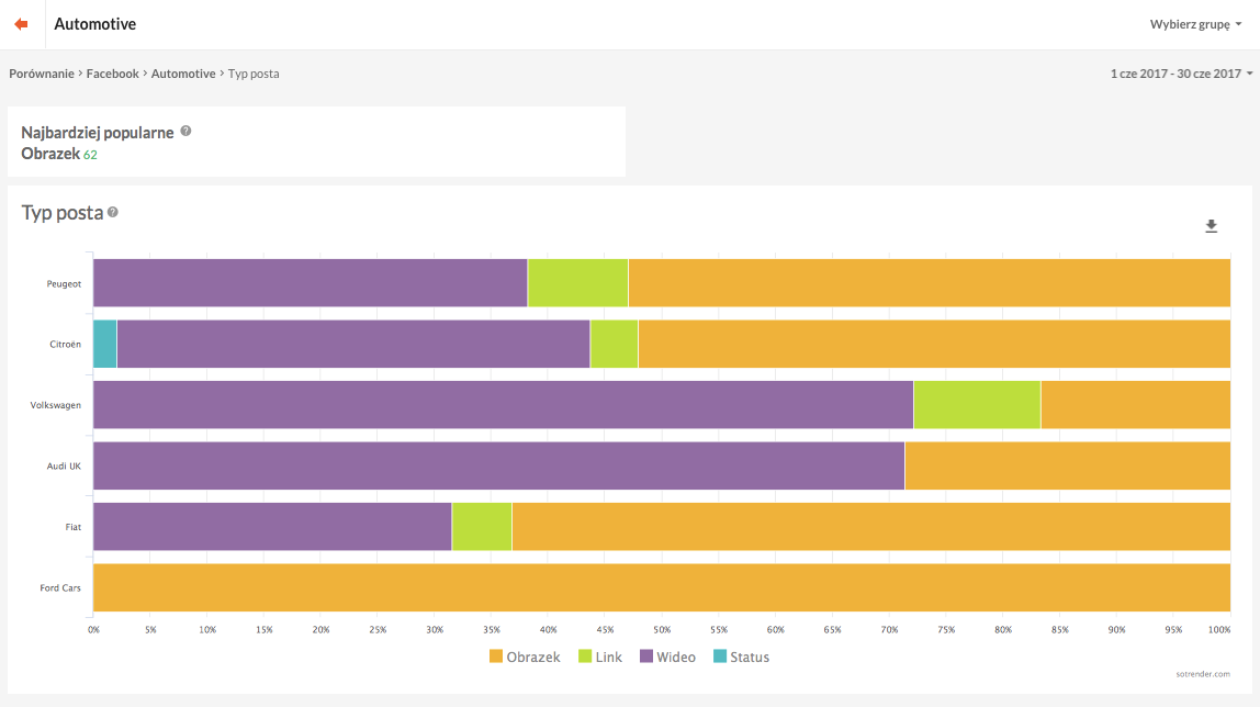 Porównanie konkurencji Sotrendera - typy postów używane przez obserwowane Strony.