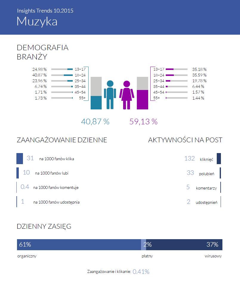 Statystyka branży Muzyka - Insight Trends październik 2015