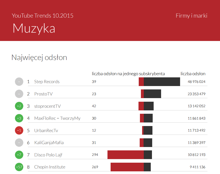 YouTube Trends - kanały muzyczne z największą liczbą odsłon w październiku 2015