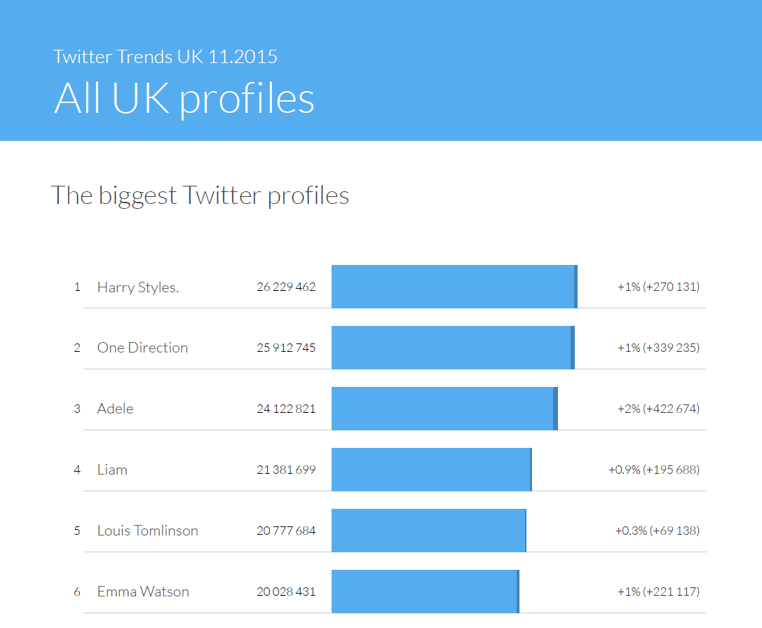The biggest Twitter profiles in November 2015 - Twitter Trends UK by Sotrender