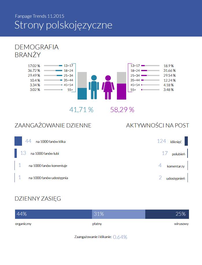 Uśrednione statystyki dla poszczególnych kategorii - danze z Facebook Insights