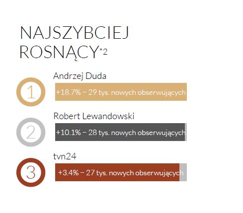 Rywalizacja Andrzeja Dudy i Roberta Lewandowskiego w Twitter Trends