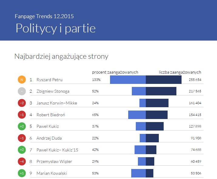 Najbardziej angażujące strony w kategorii Politycy i Partie - Fanpage Trends grudzień 2015