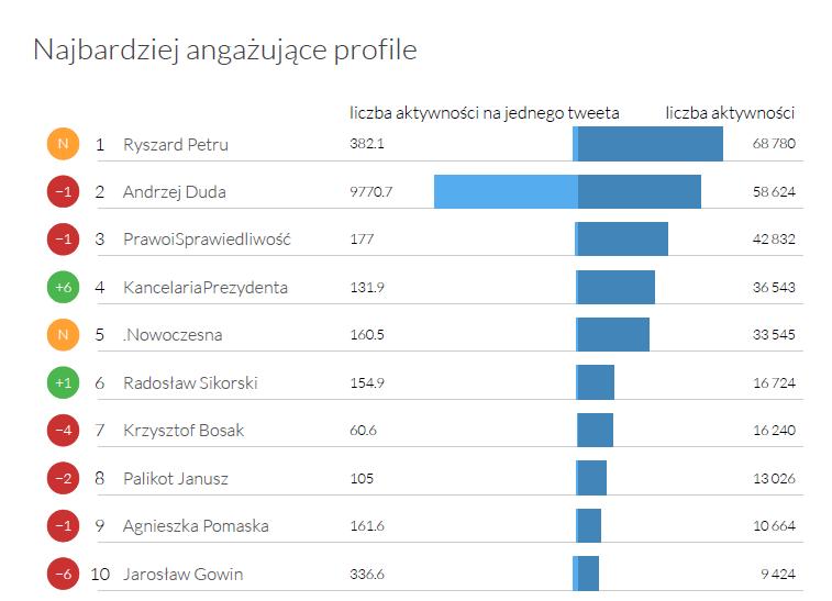 Najbardziej angażujące profile - Twitter Trends grudzień 2015