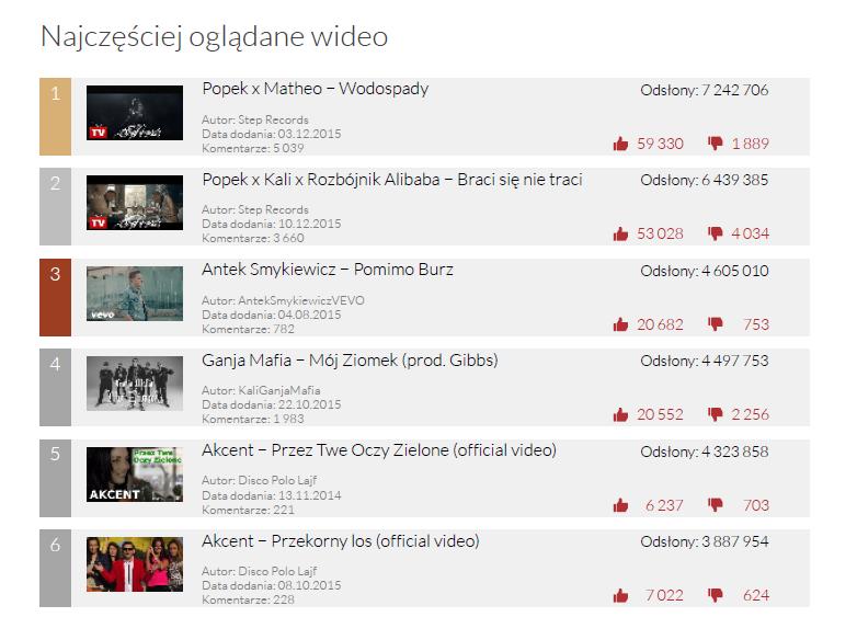 Najczęściej oglądane wideo w grudniu - YouTube Trends