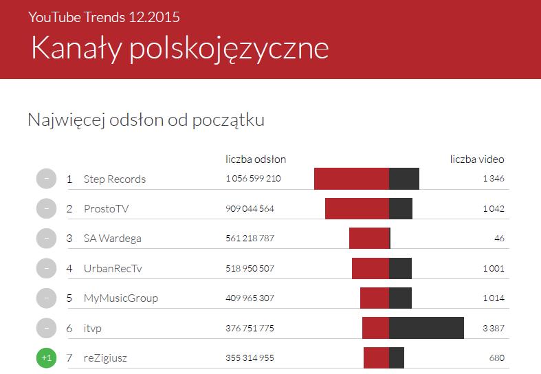 Najwięcej odsłon - kanały polskojęzyczne