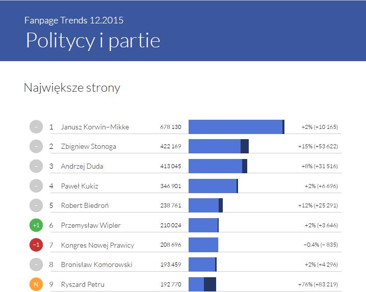 Największe strony w kategorii Politycy i Partie - Fanpage Trends grudzeiń 2015