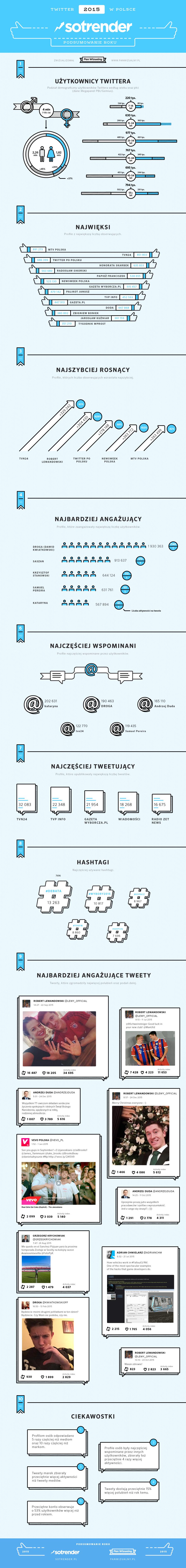 Podsumowanie 2015 roku na Twitterze przygotowane przez Sotrendera i panwizualny.pl