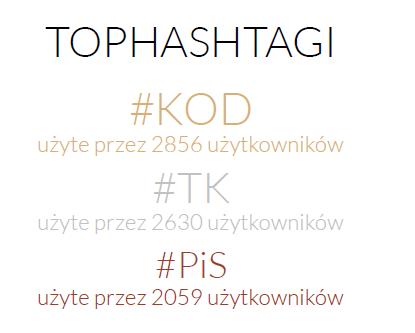Najpopularniejsze hashtagi - Twitter Trends grudzień 2015