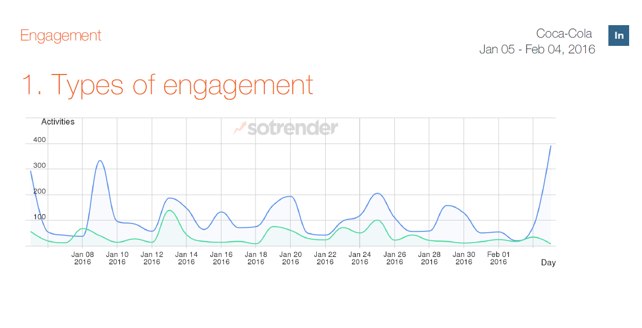 A look into engagement chapter in Instagram automatic reports by Sotrender