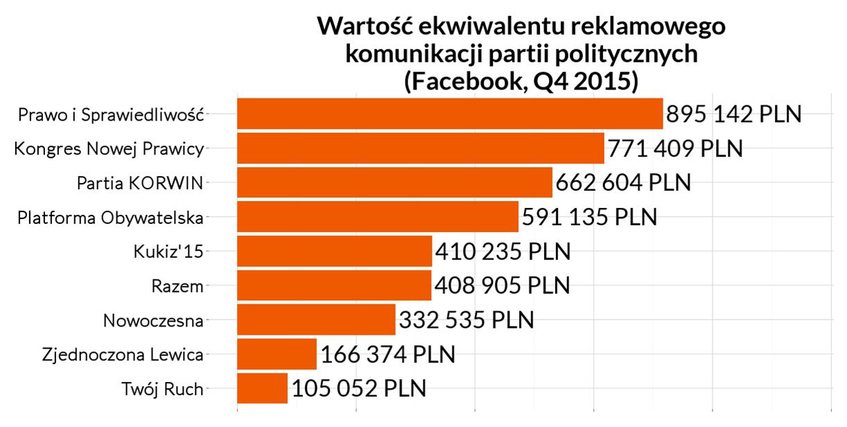 Ile musiałyby zapłacić partie Facebookowi, gdyby były markami