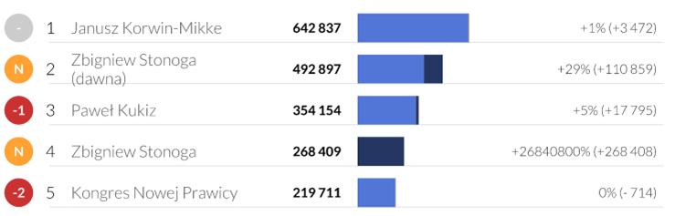 Największy wzrost w historii polskiego Facebooka