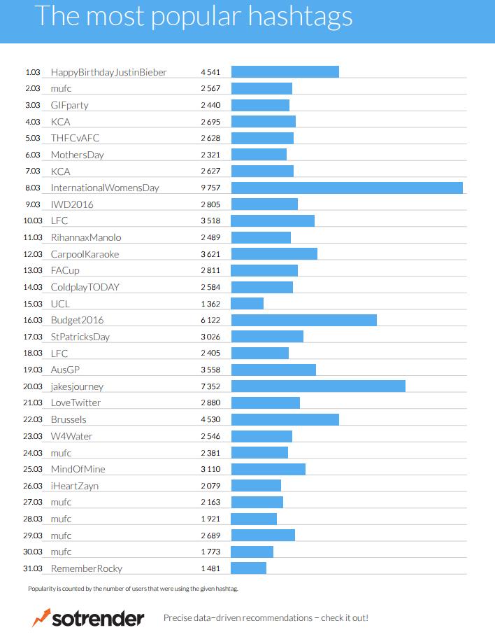Sotrender Blog Twitter Trends MAR 2