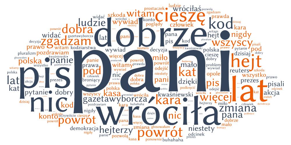 Chmura słów pojawiających się w tweetach skierowanych do Kataryny w dniach 04-06.06.2016