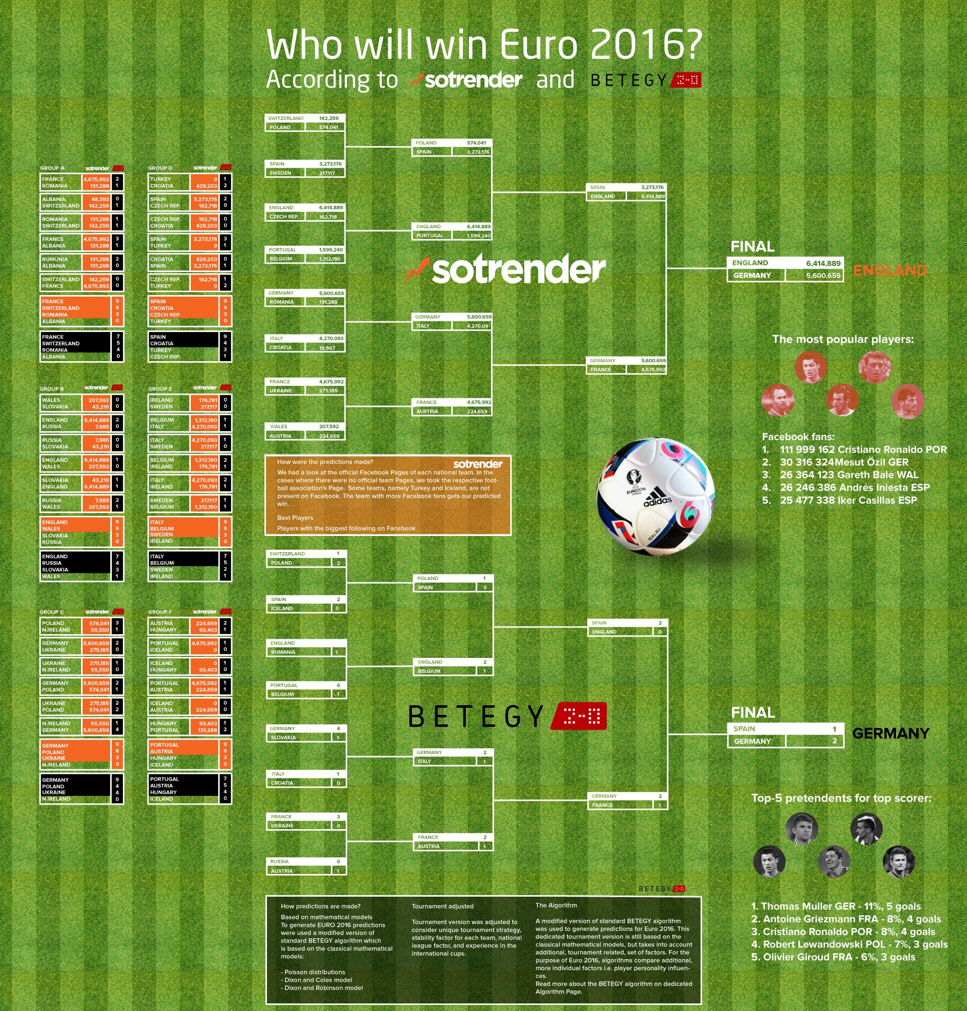 Who will win EURO 2016?