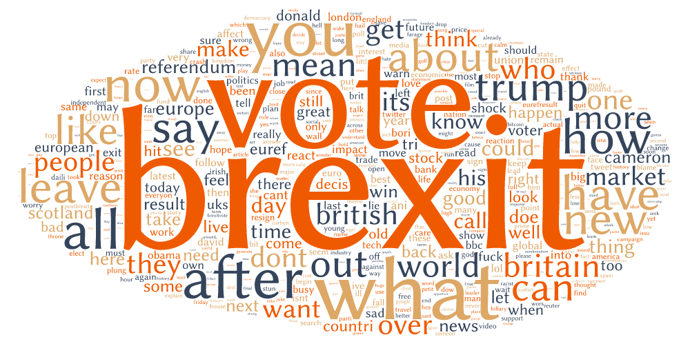 Sotrender Blog Brexit Wordcloud