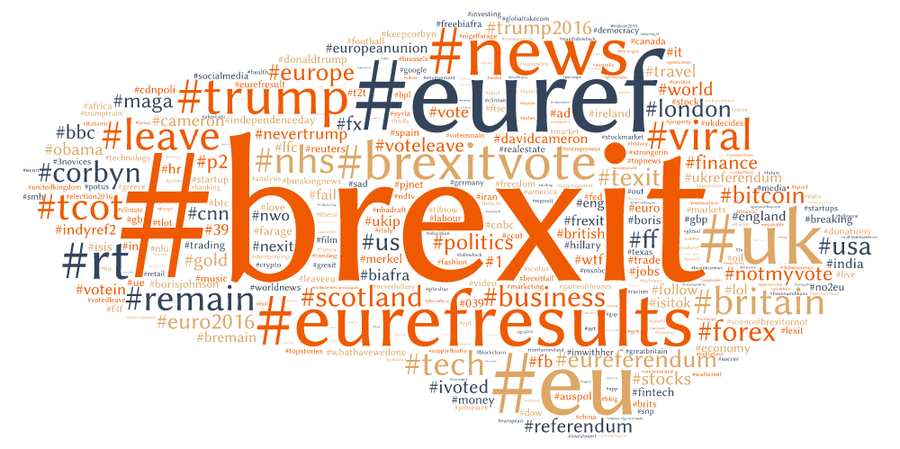 Sotrender Blog Brexit hashtag wordcloud