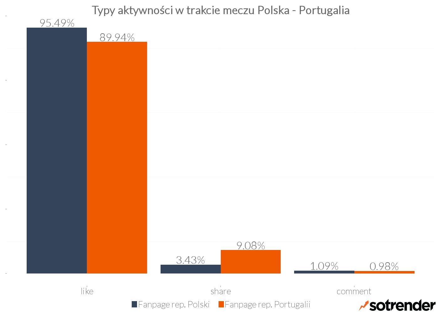 Typy aktywności na stronach reprezentacji Polski i Portugalii podczas meczu ćwierćfinałowego na EURO 2016