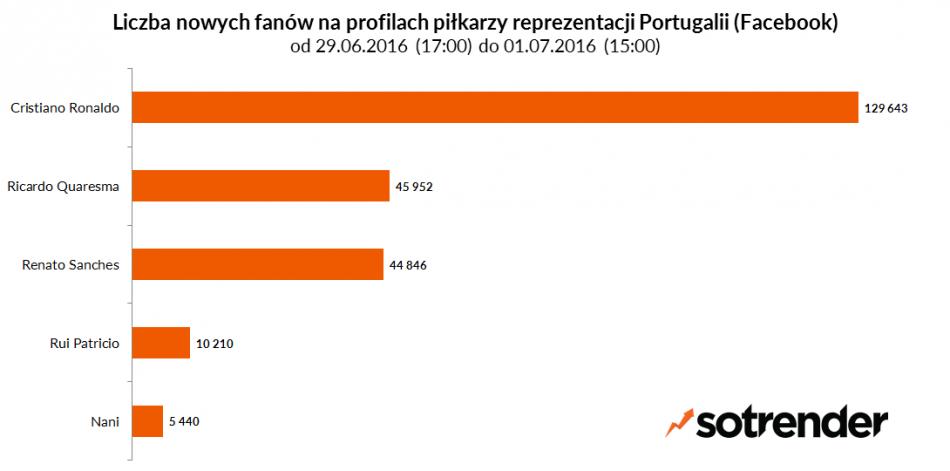 Liczba nowych fanów na profilach piłkarzy reprezentacji Portugalii. Od 29/06/2016 17:00 do 01/07/2016 15:00.