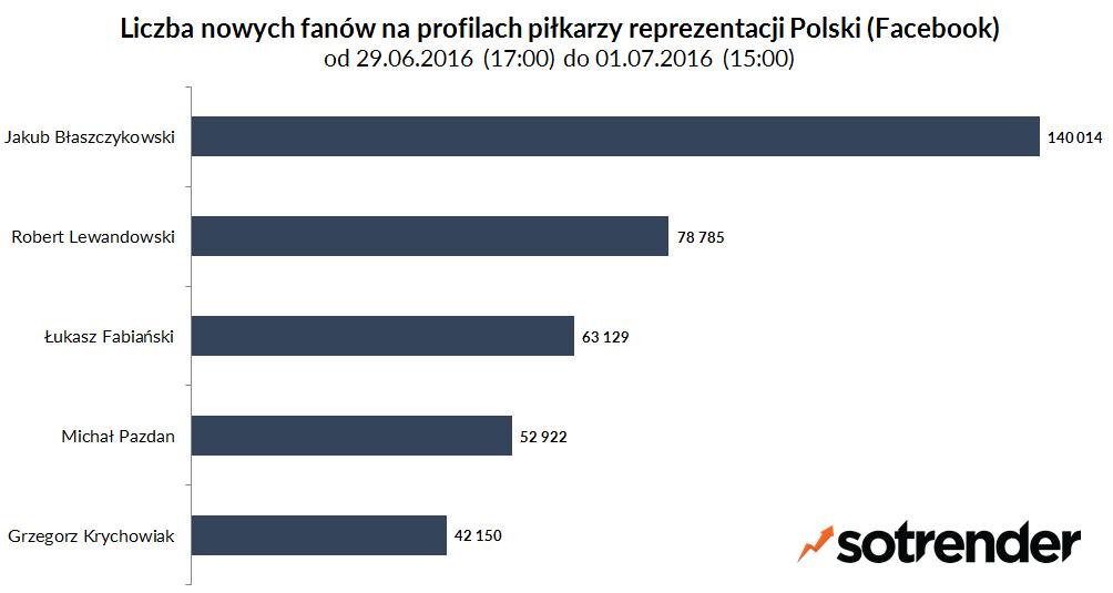 Liczba nowych fanów na profilach piłkarzy reprezentacji Polski. Od 29/06/2016 17:00 do 01/07/2016 15:00.