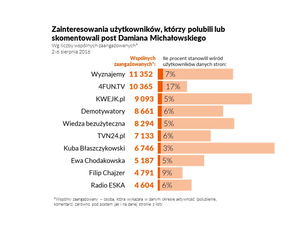 michalowski_bezwzgledne