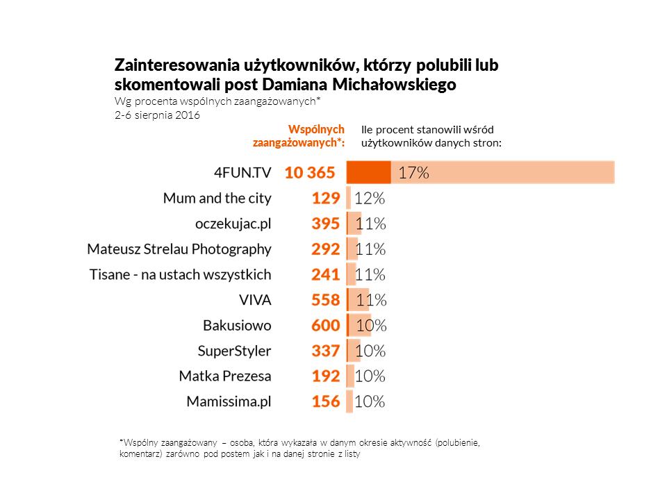 michalowski_wzgledne