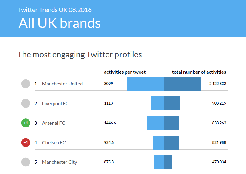 Sotrender Blog Twitter Trends UK AUG 01