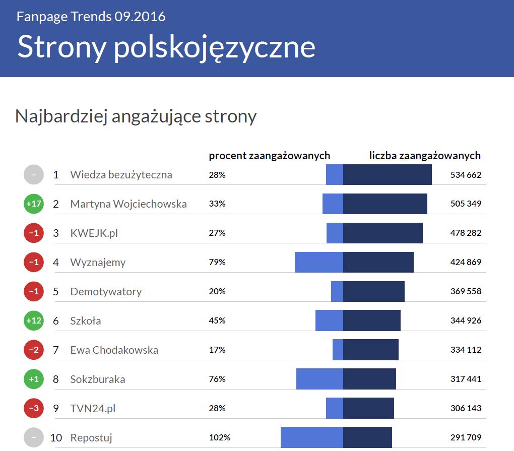 Najbardziej angażujące strony na polskim Facebooku - Fanpage Trends wrzesień 2016a