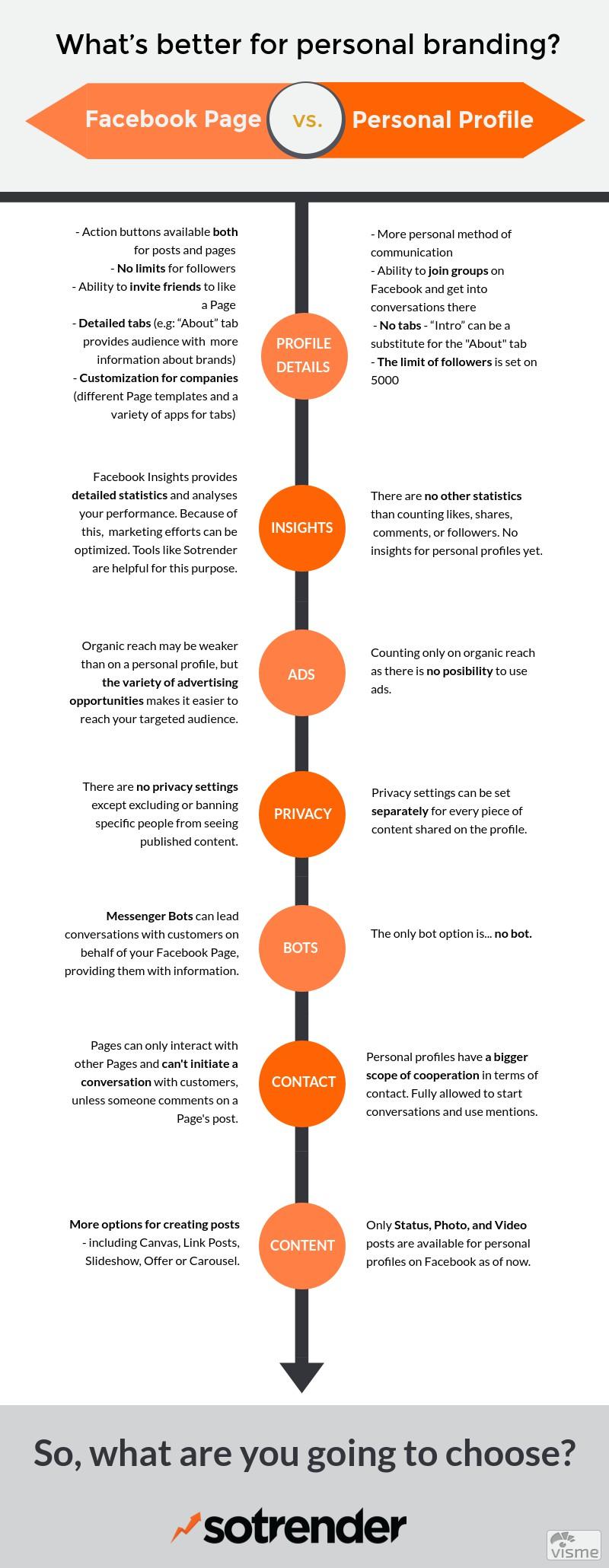 infographic_personal_branding_sotrender