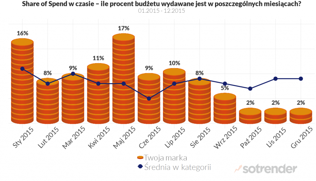 Facebook Share of Spend na tle branży.