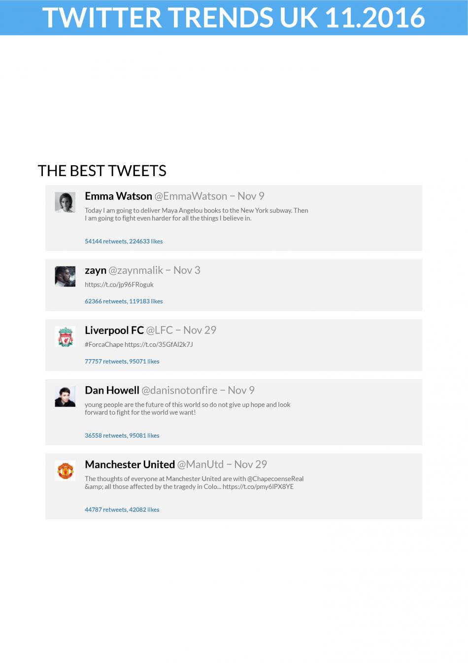 Twitter Trends UK December 2016 Best