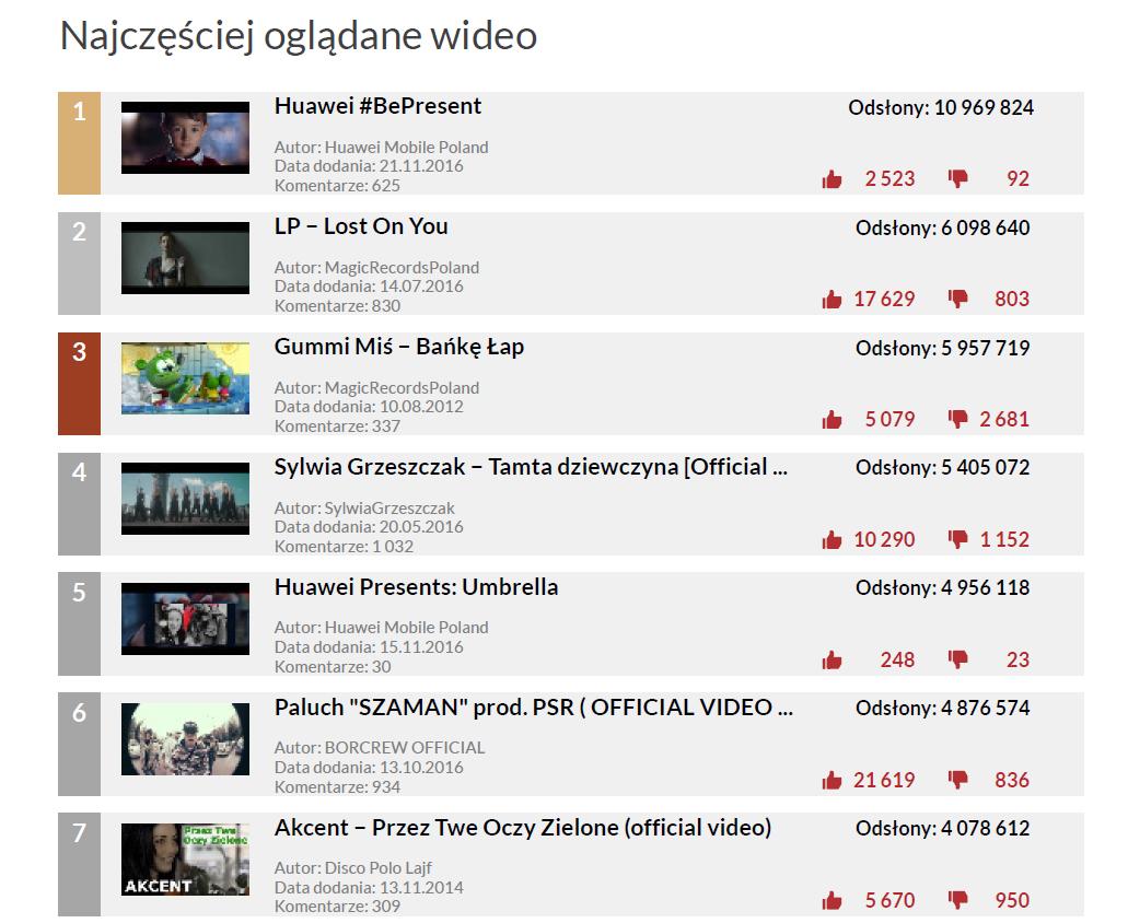 Najczęściej oglądane wideo polskich kanałów - YouTube Trends listopad 2016
