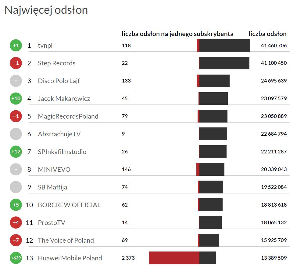 Najpopularniejsze kanały na polskim YouTube - YouTube trends listopad 2016