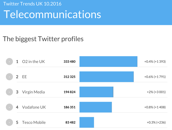 Biggest UK's Twitter profiles in 'Telecommunications' category. Source: https://www.sotrender.com/trends/twitter/reports/201610_uk/telecommunications#trends