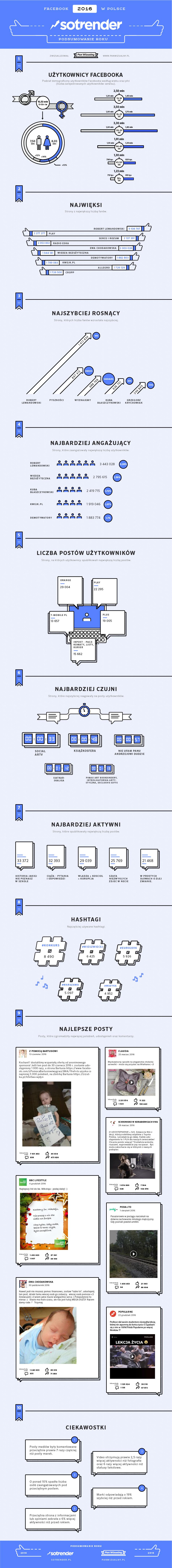 Facebook w Polsce – podsumowanie 2016-infografika