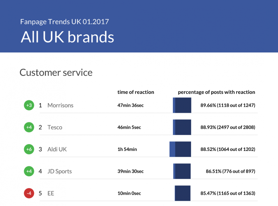 Customer service and social media - trends