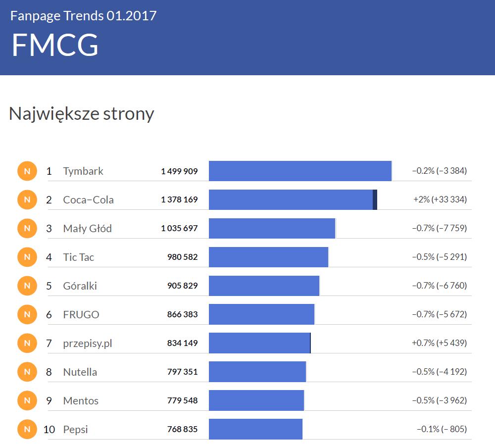 Największe profile w kategorii FMCG - Fanpage Trends styczeń 2017