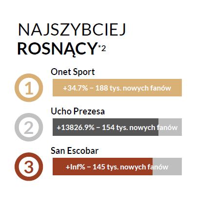 Najszybciej rosnące profile na polskim Facebooku - Fanpage Trends styczeń 2017