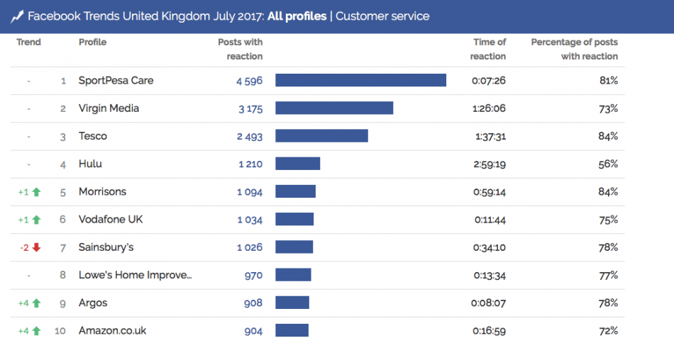 Social media became crucial for a good customer service.